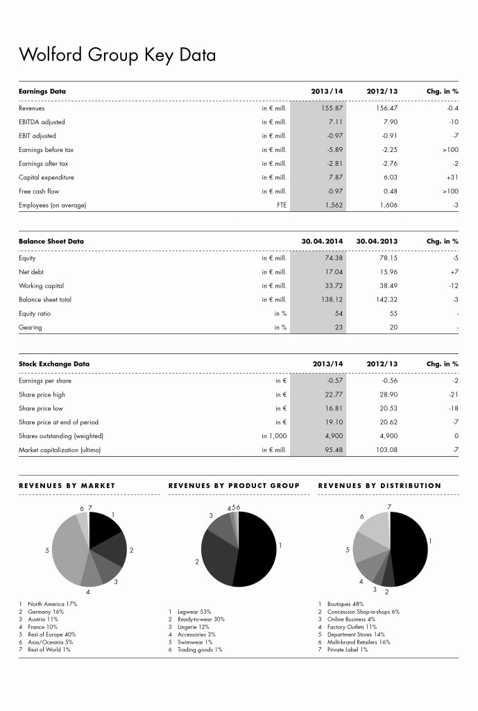 Wolford Group Key Data