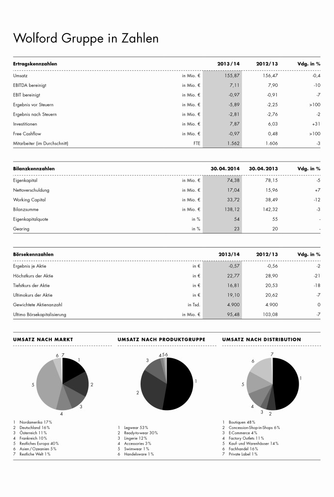 Wolford Gruppe in Zahlen